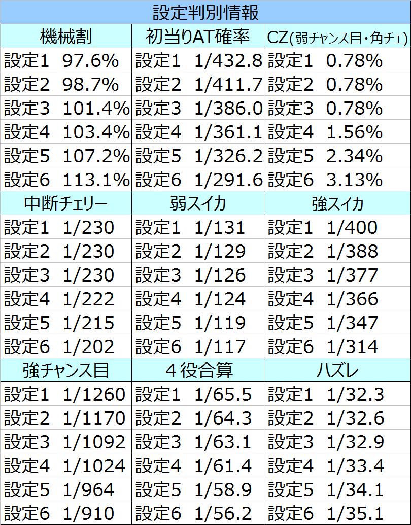 パチスロ北斗の拳強敵子役確率02