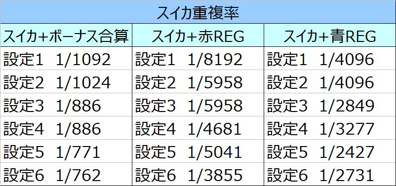 聖闘士星矢スイカ重複率
