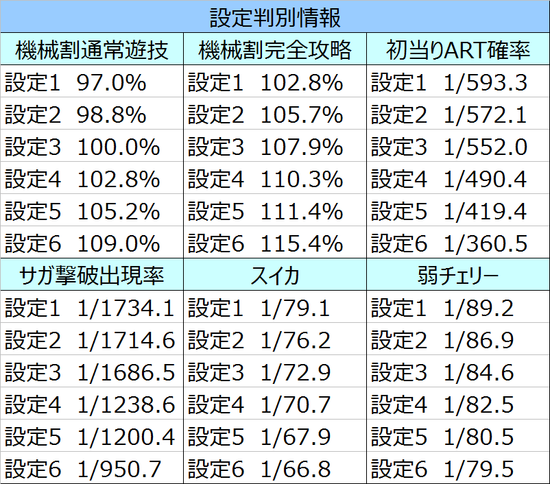 聖闘士星矢女神聖戦子役確率03