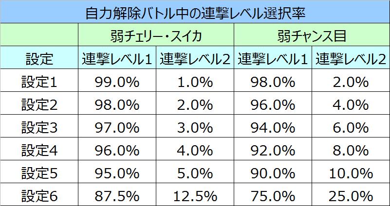 ベヨネッタ連撃レベル選択率