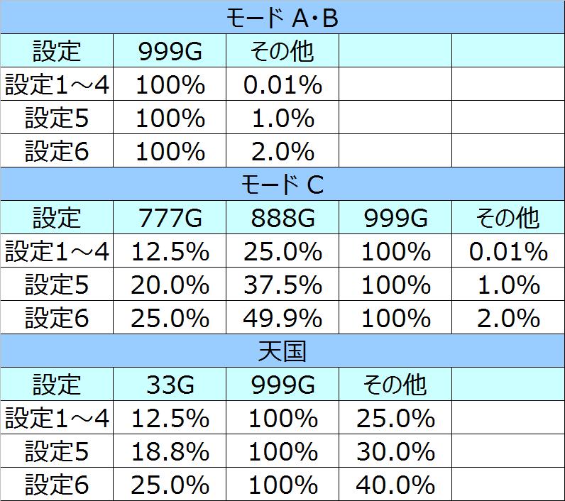 マクロスモード別当選率01