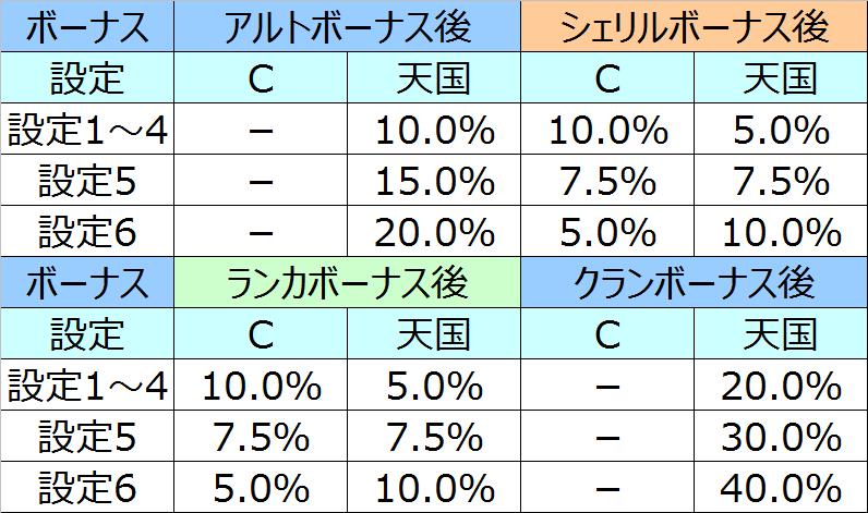 マクロスモード移行率