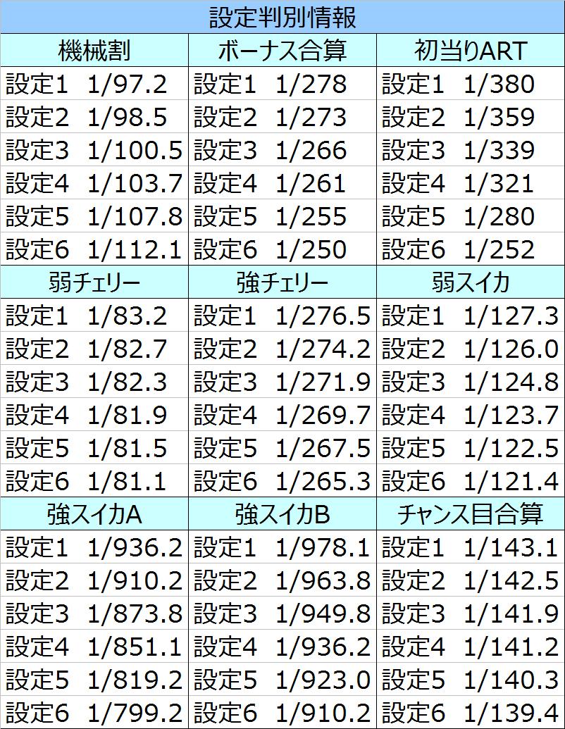 マクロス小役確率01