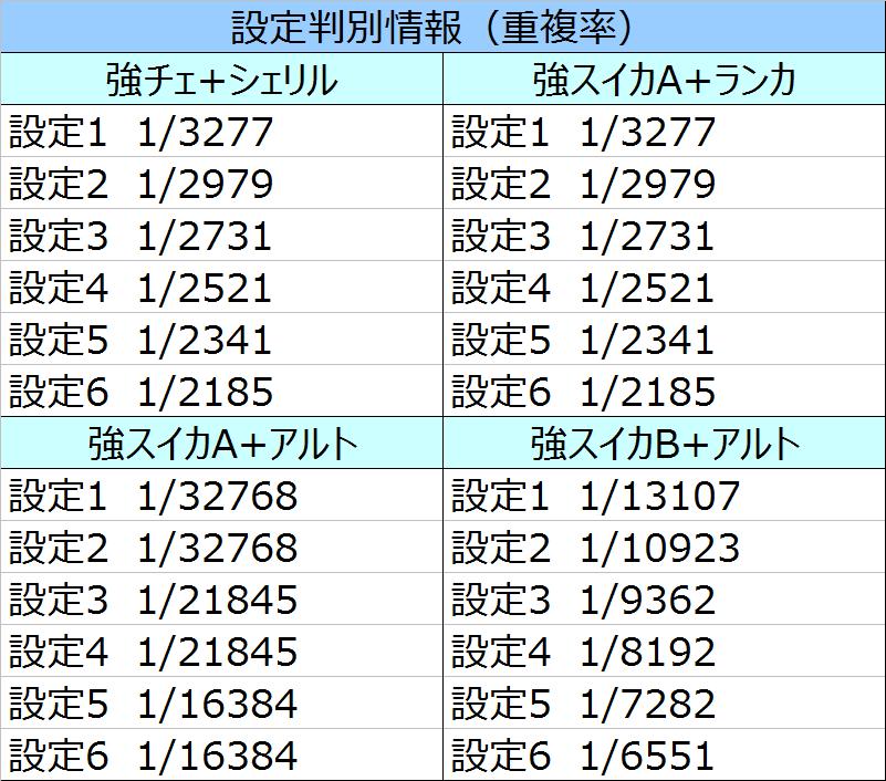 マクロスF2BL重複率