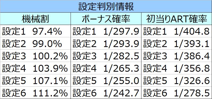AKB48バラの儀式基本情報