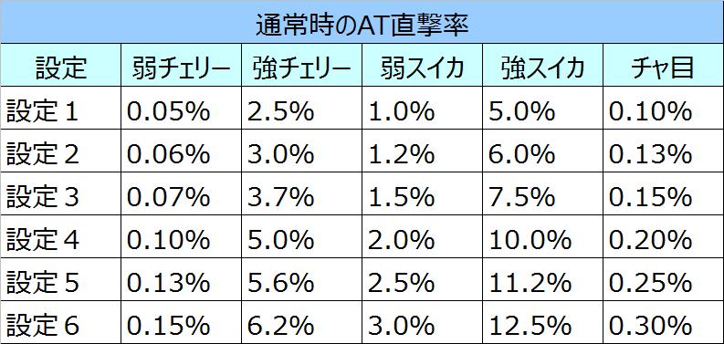 ドラグナーAT直撃率