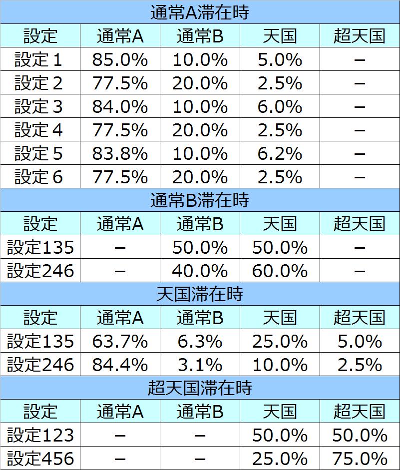 慶次モード移行率