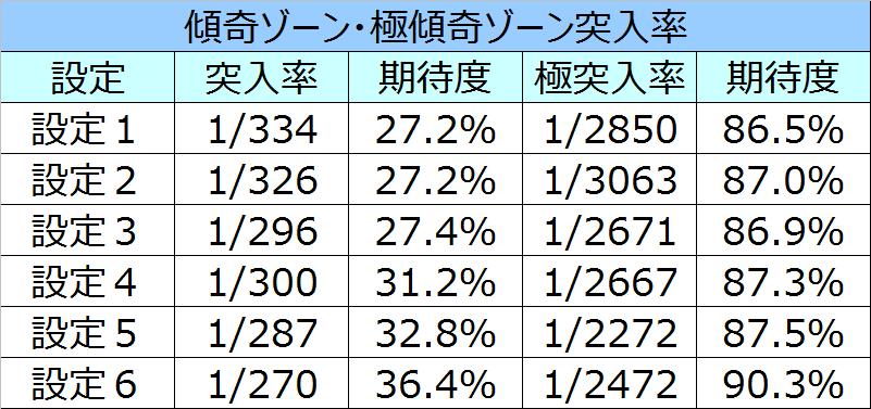 慶次傾奇ゾーン突入率