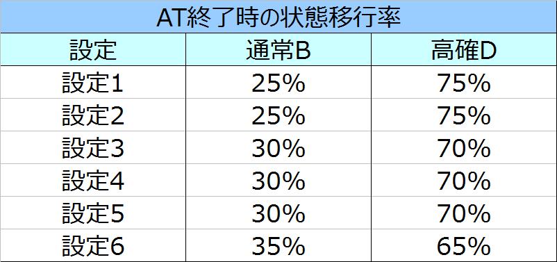 鬼武者3状態移行率