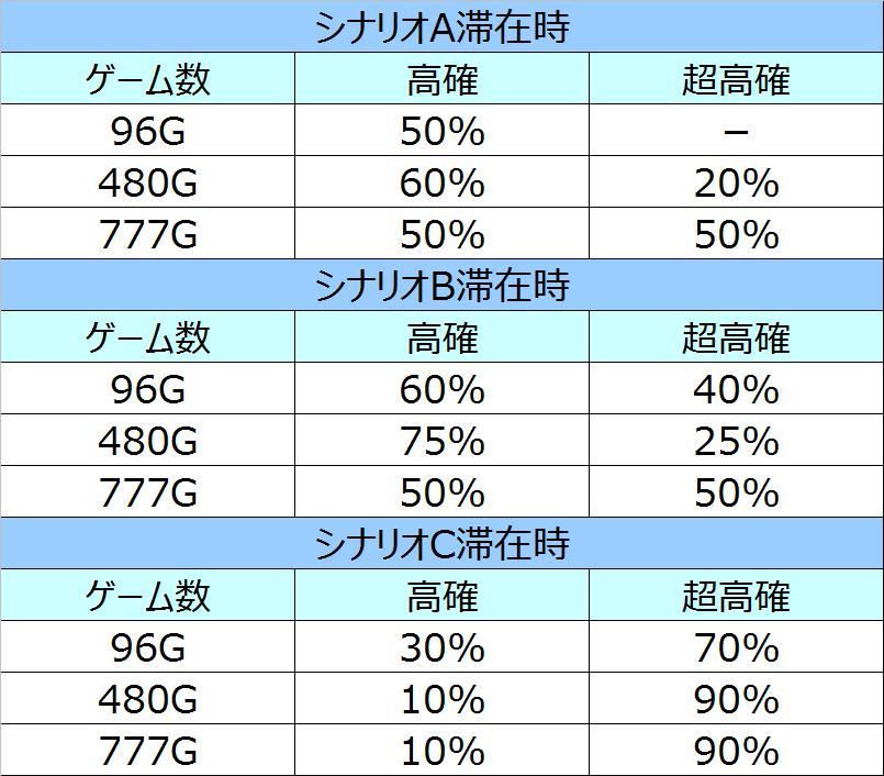 AKB48バラの儀式シナリオ別G数選択率