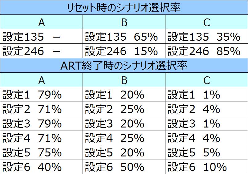 AKB48バラの儀式シナリオ選択率01