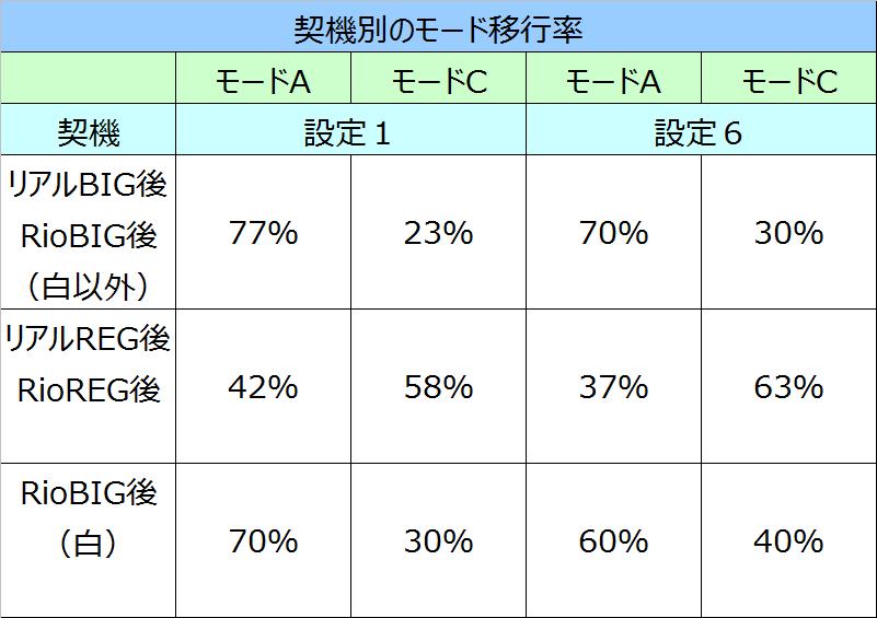 SBJ2Gモード移行率