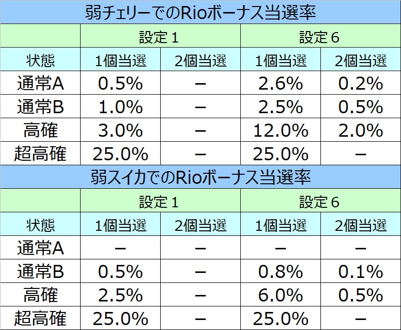 SBJ2Rioボーナス重複率