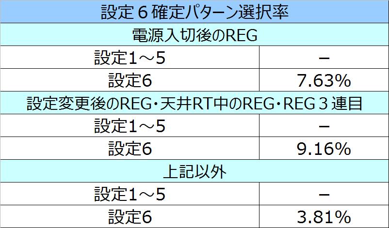 エヴァ魂REG6選択率