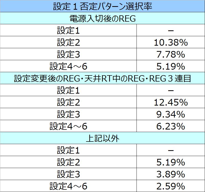 エヴァ魂REG1否定選択率