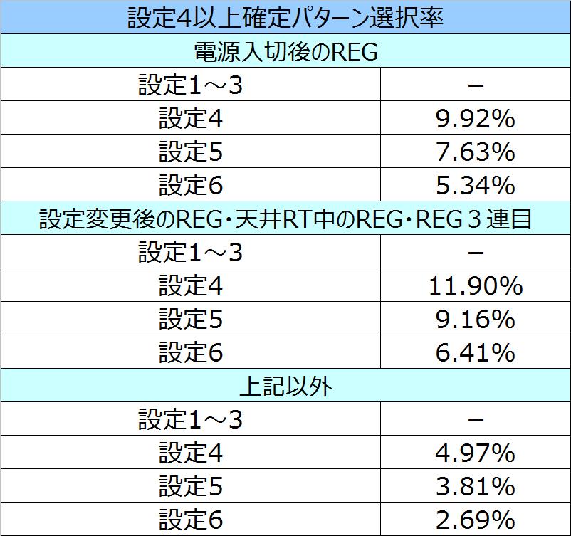 エヴァ魂REG4選択率
