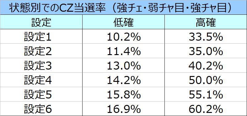 ガンダム覚醒状態別CZ当選率
