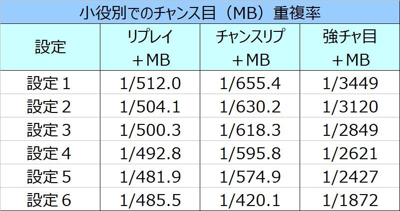 秘宝伝伝説MB重複率03