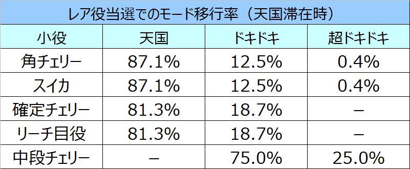沖ドキモード移行率5