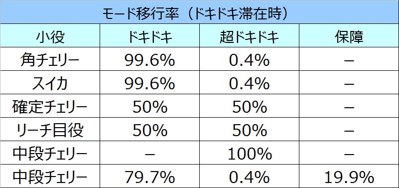 沖ドキモード移行率6