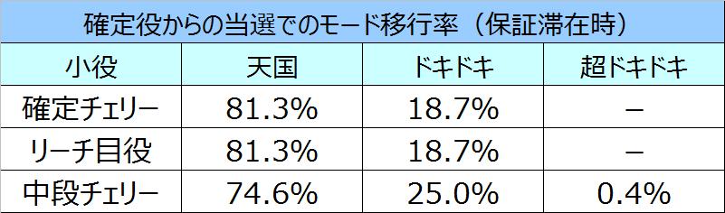 沖ドキモード移行率9