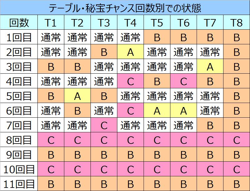 秘宝伝伝説テーブル別状態01