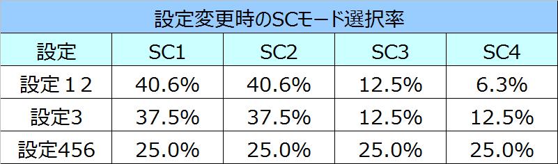 NINJAGAIDENリセット時SC選択率