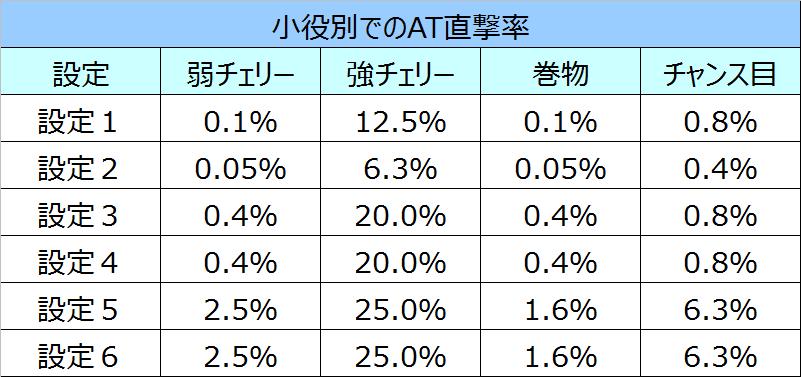 NINJAGAIDENAT直撃率
