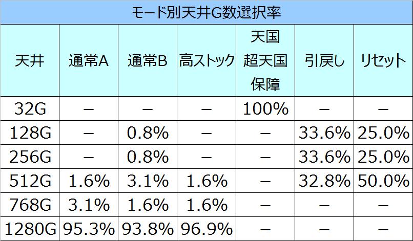 キンパルモード別天井G数選択率