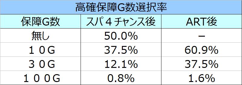 ストリートファイター4高確G数選択率