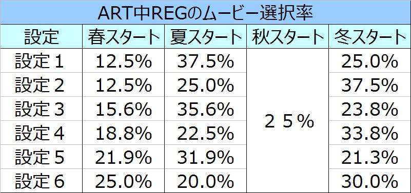 マジハロ5REGムービー選択率
