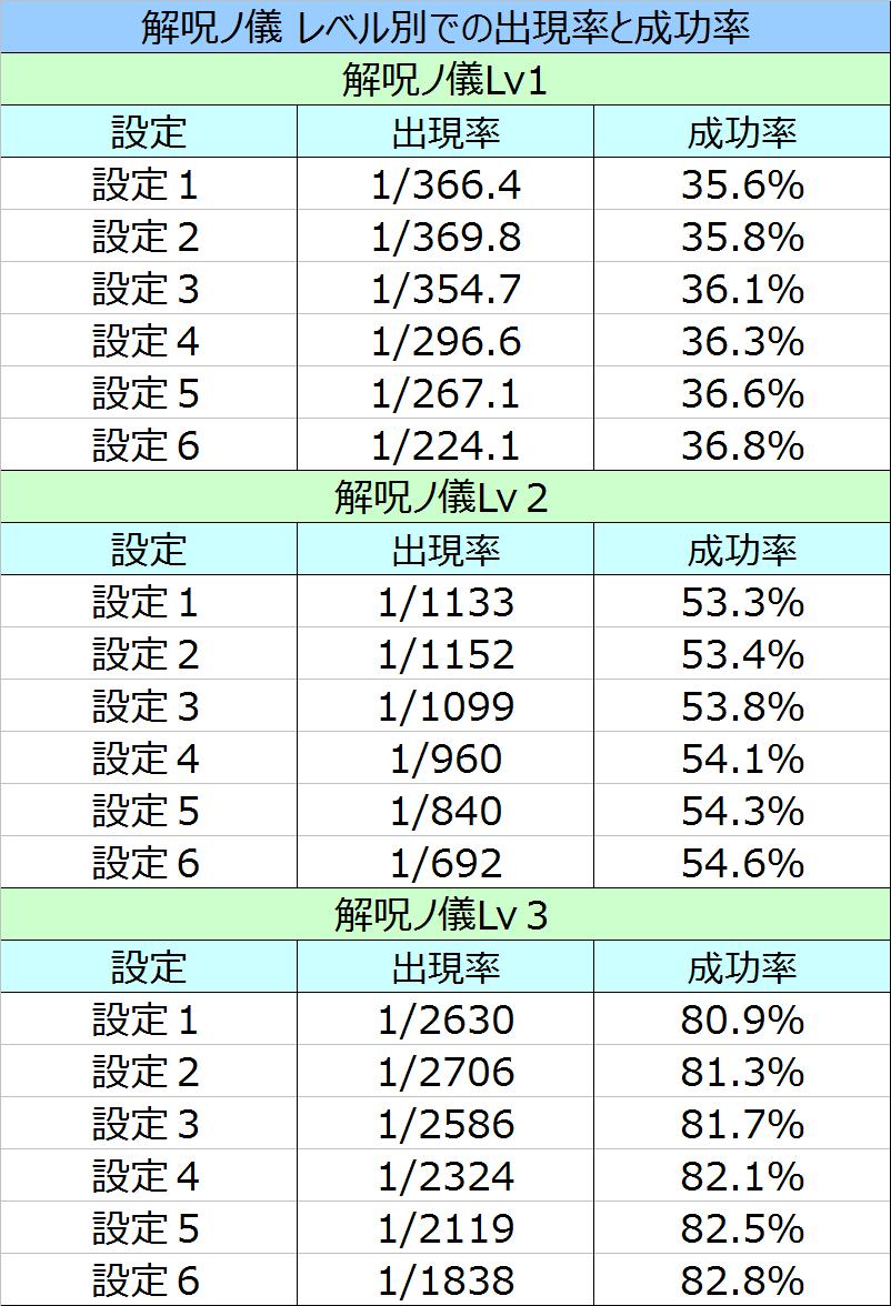 偽物語解呪ノ儀レベル別での成功率