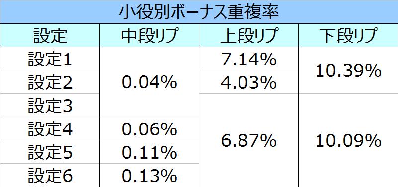 鉄拳3エンジェル重複率01