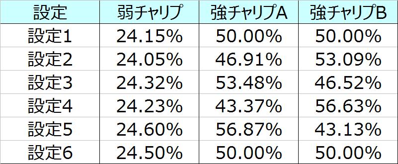 鉄拳3エンジェル重複率02
