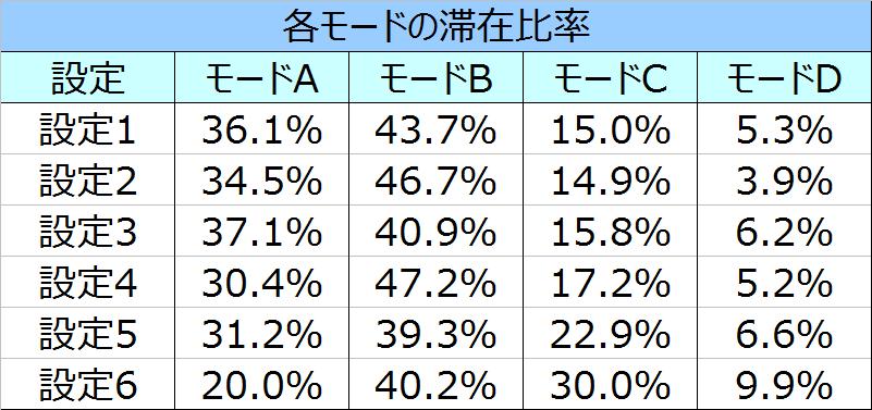鉄拳3エンジェル モード滞在率