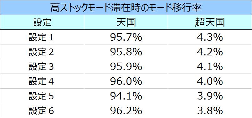 キンパル高ストックモード滞在時のモード移行率