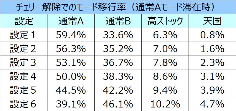 キンパルAモードチェリー解除時のモード移行率