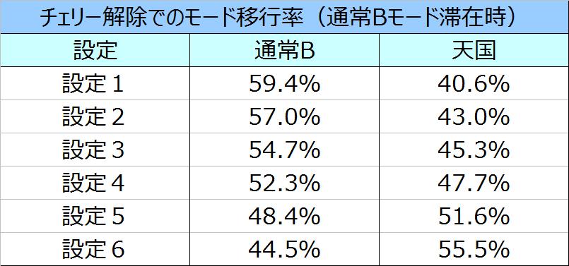 キンパルBモードチェリー解除時のモード移行率