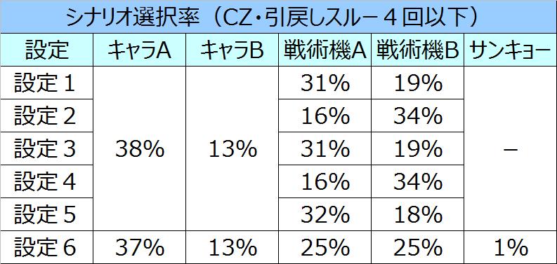 トータルイクリプスシナリオ選択率01