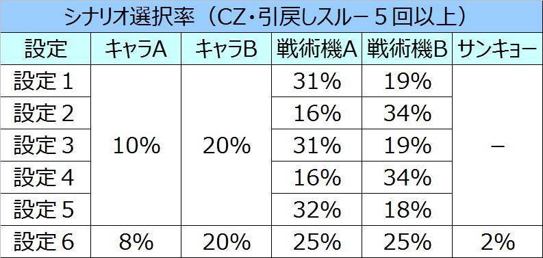 トータルイクリプスシナリオ選択率02