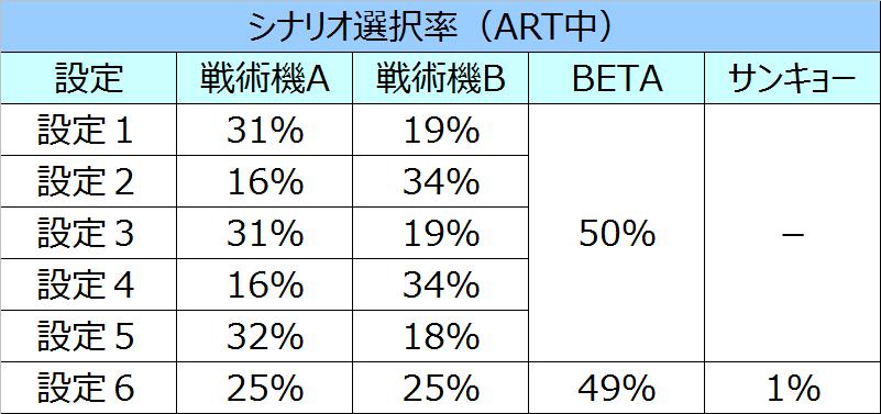 トータルイクリプスシナリオ選択率03
