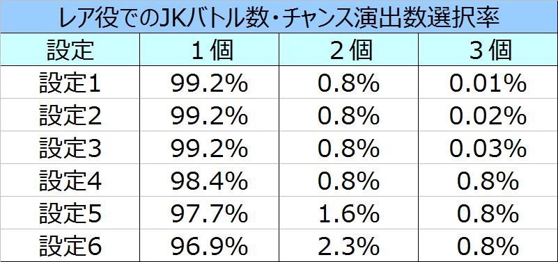 十字架3JKバトル(チャンス演出)数選択率