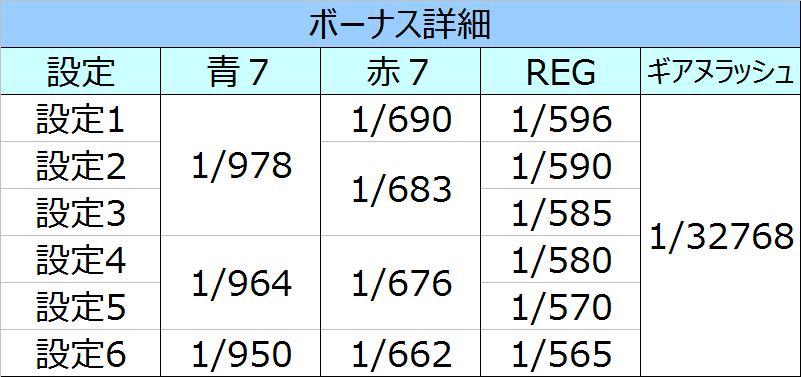 コードギアスR2 ボーナス詳細