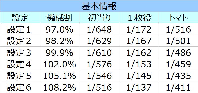 %e3%82%b9%e3%83%bc%e3%83%91%e3%83%bc%e3%83%aa%e3%83%8e%e5%9f%ba%e6%9c%ac%e6%83%85%e5%a0%b1