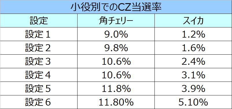 トータルイクリプス小役でのCZ当選率