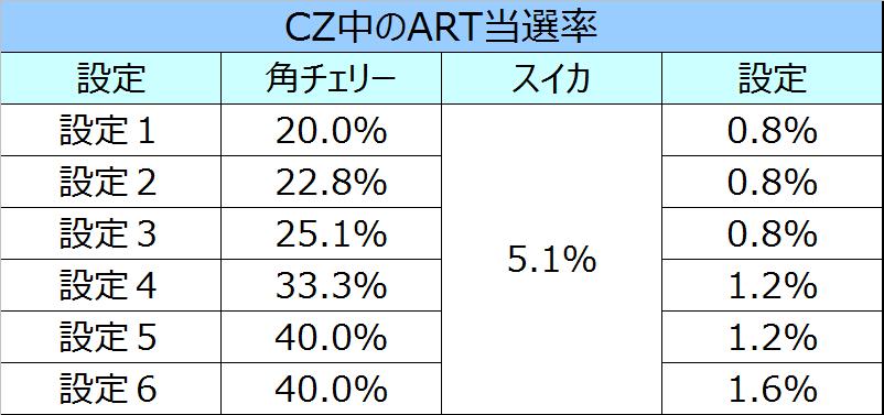 トータルイクリプスCZ中のART当選率