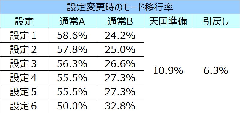 ニューチバリヨモード移行率01