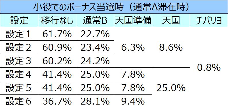 ニューチバリヨモード移行率02