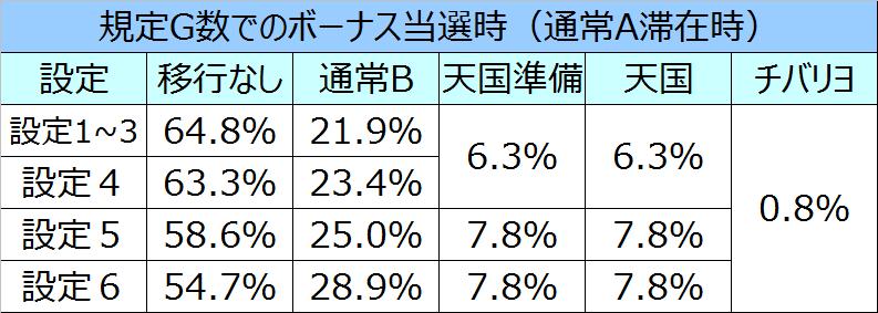 ニューチバリヨモード移行率03