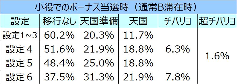 ニューチバリヨモード移行率04